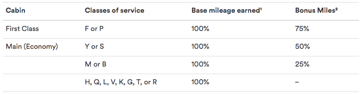 This is a table of mileage bonuses